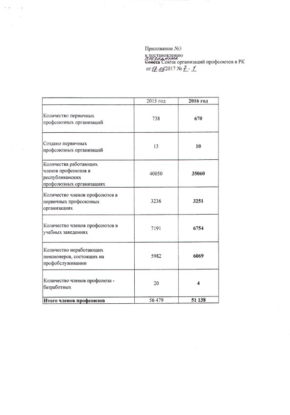 postanovlenie-7-1-ot-17-030006